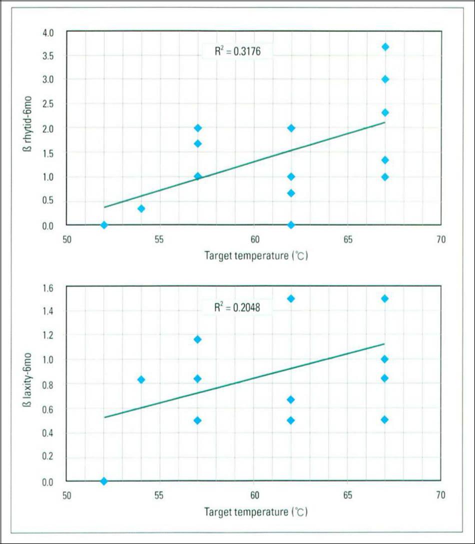 Hình 21-4 Mối quan hệ giũa cải thiện nếp nhăn (trên cùng), cải thiện thư giãn da (dưói) và thay đổi nhiệt độ được đánh giá sau 6 tháng. Hệ số Pearson lần lượt là 0,56 (trên cùng) và 0,47 (dưới)