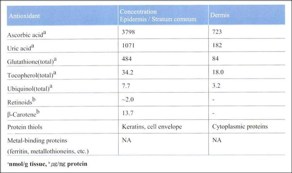 Bảng 24-2 Nonenzymatic Antioxidants in Human Skin