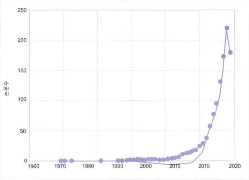 Hình 3-11 Số lượng bài viết liên quan đến bóng xuất bào (exosome) theo năm