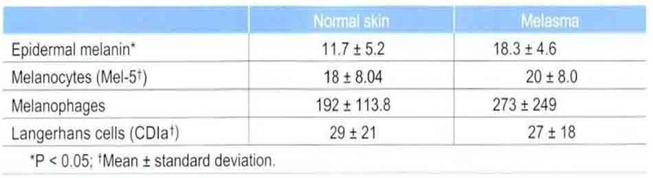 Bảng 11-1 so sánh thông qua mô hóa miễn dịch (immunohistochemiscal staining) và kính hiển vi