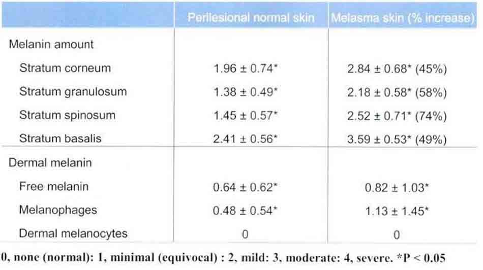 Bảng 11-2 so sánh nồng độ melanin ở vùng da bị nám và vùng da bình thường