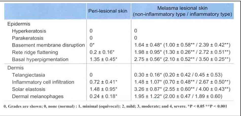 Bảng 11-5 Comparative histological features (mean ± standard deviation) of biopsy specimens from korean women with melasma (using hematoxylin and eosin, Fontana -Masson, and diastase-periodic acid-Schiff stains) n = 19