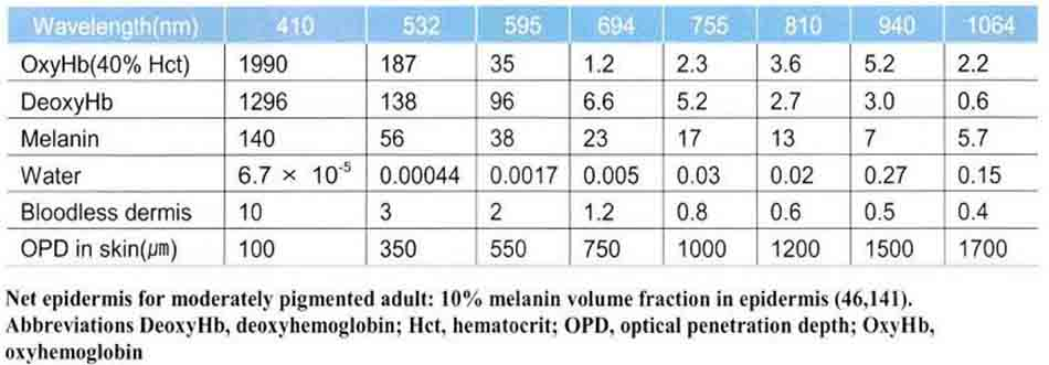 Bảng 14-1 Absorption Coefficients for Various Chromophores
