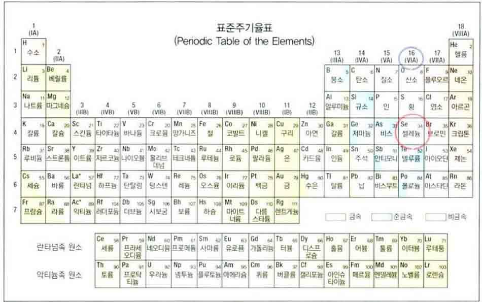 Hình 6-13 Selen trên bảng tuần hoàn các nguyên tố hóa học