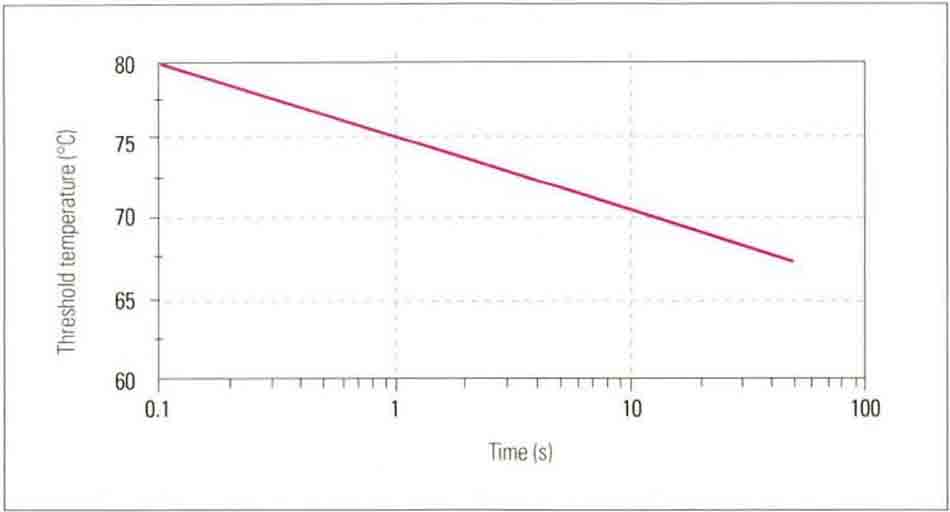 Hình 14-3 Denaturation as a Function of t and T (t, time;T, temperature)