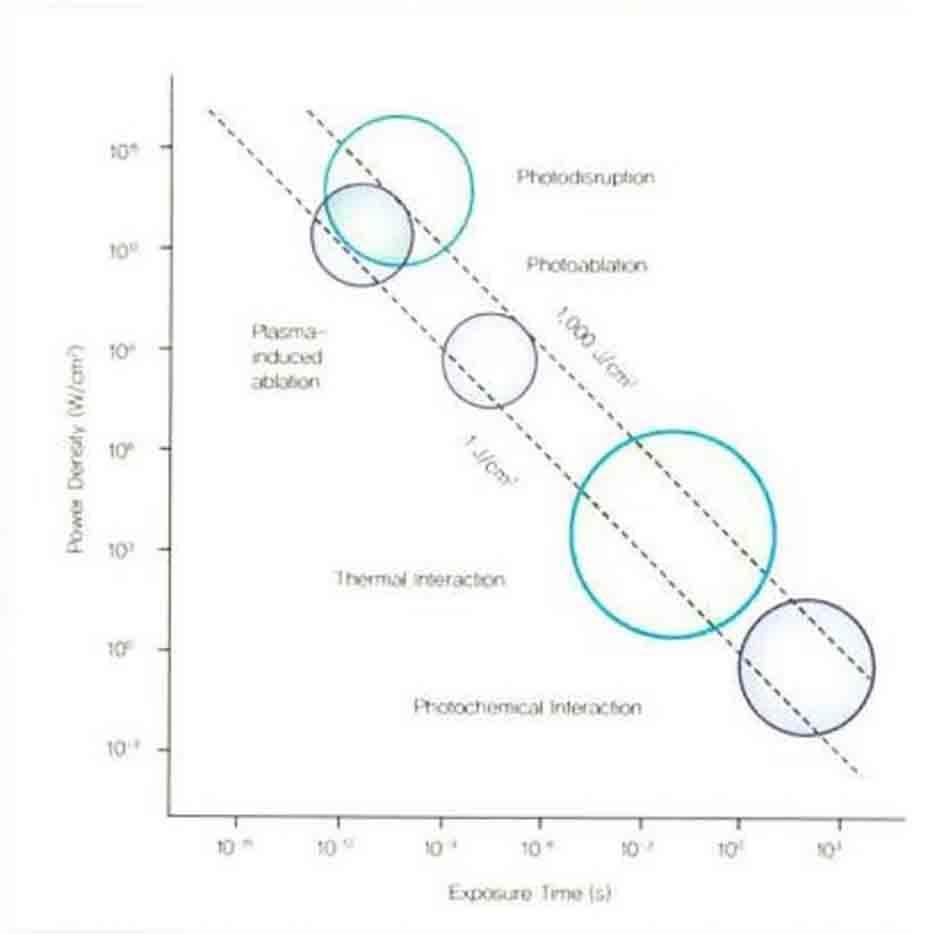 Hình 14-4 Laser Tissue Interaction