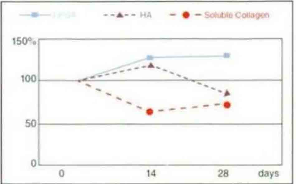 Hình 7-2 Activating Funtions of Soothin Factors Comparison